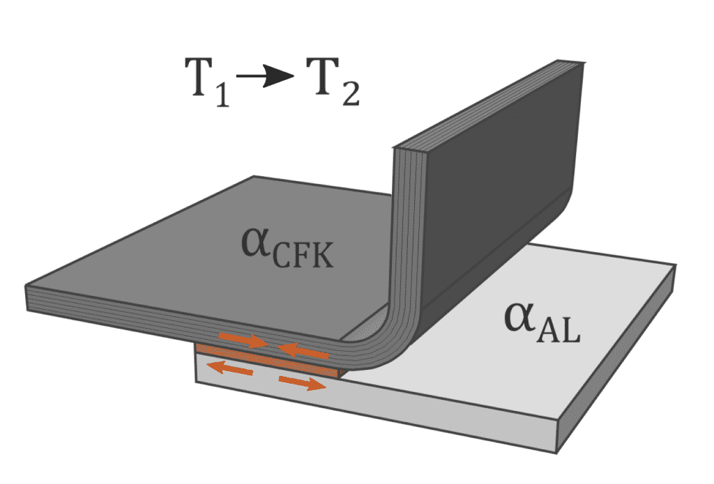 Beispielhafte Abbildung einer hybriden Klebverbindung | Grafik: Fraunhofer LBF