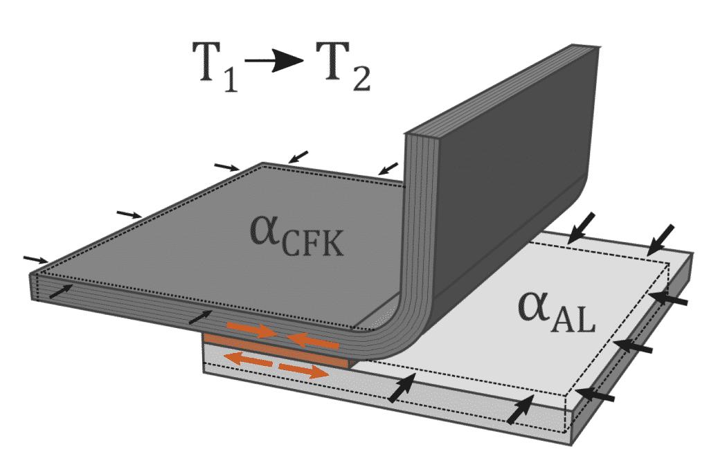 Beispielhafte Abbildung einer hybriden Klebverbindung unter Temperaturänderung | Grafik: Fraunhofer LBF