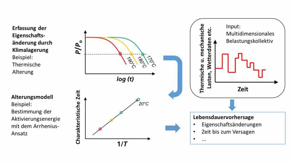 Kunststoffe Lebensdauervorhersage für vorgegebene Lastszenarien durch Kopplung von Experiment und Modellierung (schematisch) | Grafik: Fraunhofer LBF