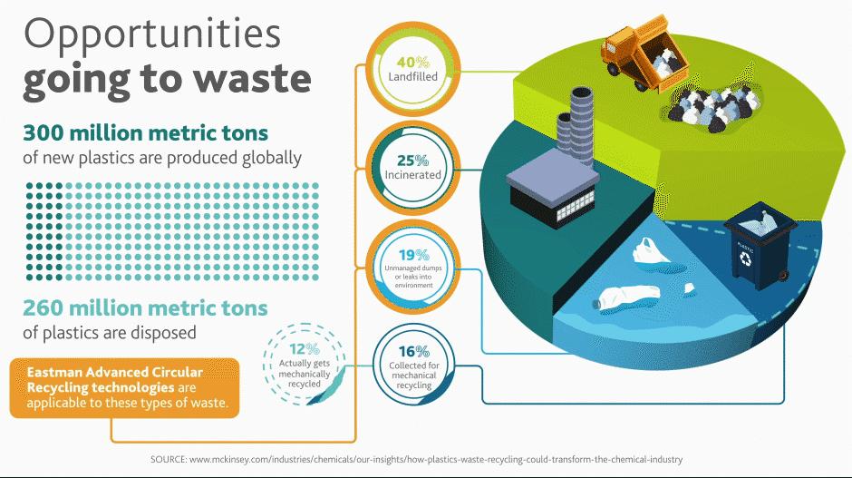 Renew-Materialien werden mit Hilfe der molekularen Recyclingtechnologien von Eastman aus Kunststoffabfällen hergestellt | Grafik: Eastman